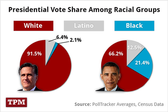 presidential-vote-by-race-web.jpg