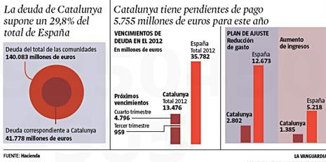 12h29 LV Deuda de Cataluña y España Uti