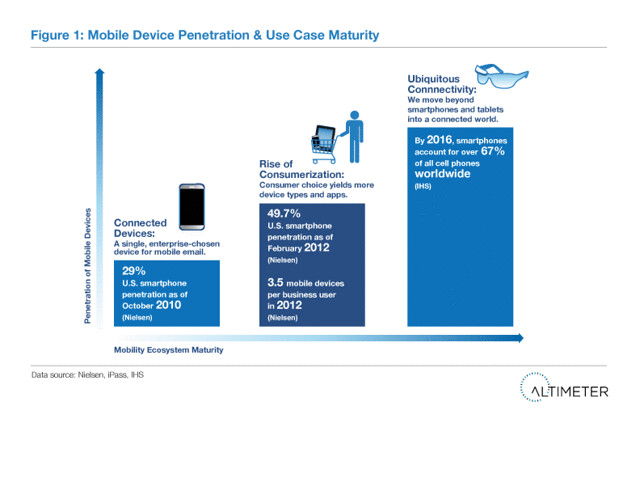 Figure 1: Mobile Device Penetration & Use Case Maturity