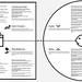Value Proposition Designer by Alex Osterwalder