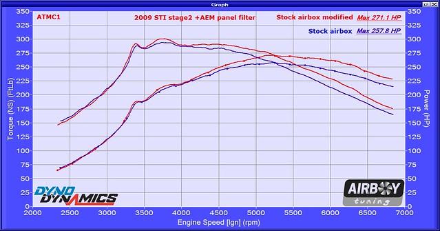 2009 STi Stg2 Intake mod compare 811325
