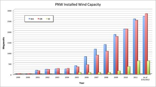 PNW Installed Wind Capacity