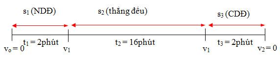 Bài tập chuyển động thẳng biến đổi đều, vật lý phổ thông