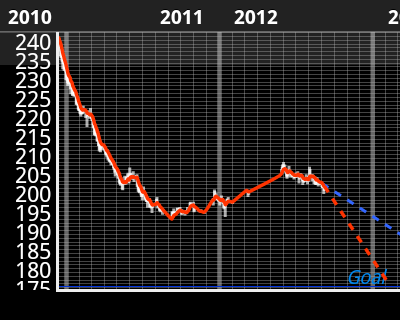 A weight graph showing a strong downward trend, exceeding the planned weight loss