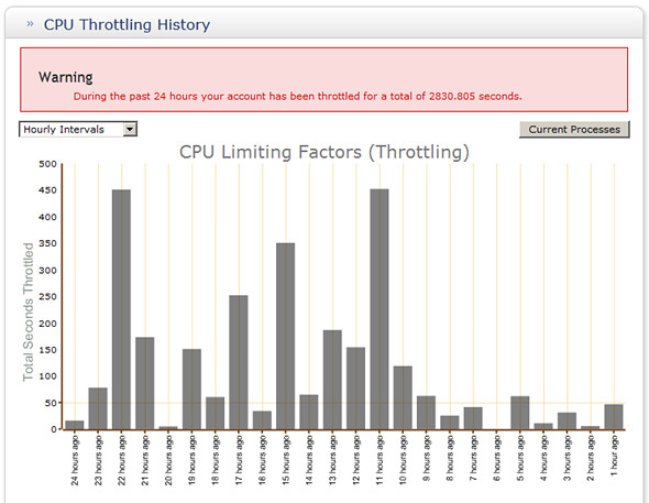 CPU throttling | CPU throttling image used on www magnet4mar