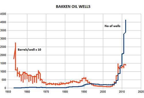 Bakken Oil Wells