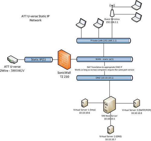 ATT DSL Static IP Address http://forums.att.com/t5/Setup-and-Self-Install/Transitioning-from-ATT-Business-DSL-with-static-IPs-to/td-p/3308821