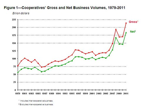 Cooperatives' gross and net business volumes, from 1979-2011.