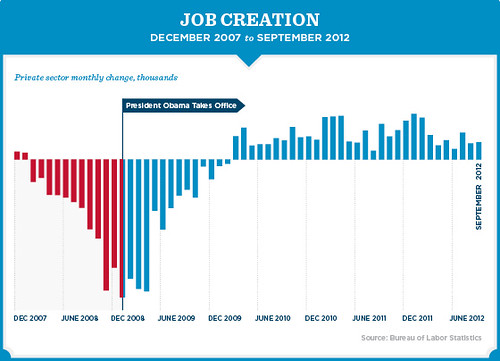 Jobs Chart September 560px