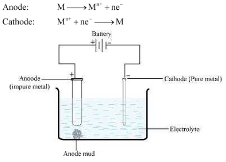 Ncert Solutions For Class 12 Chemistry Chapter 6 General Principles