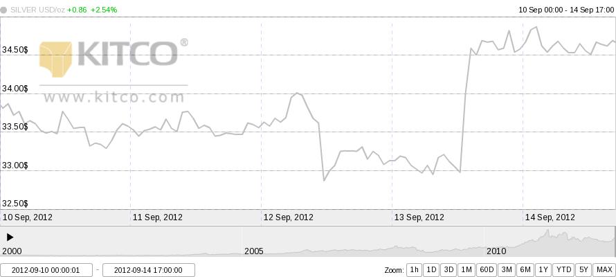 grafik harga perak silver seminggu 2012-09-10 sampai 2012-09-14