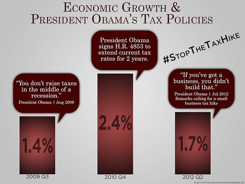 Economic Growth & President Obama's Tax Policies