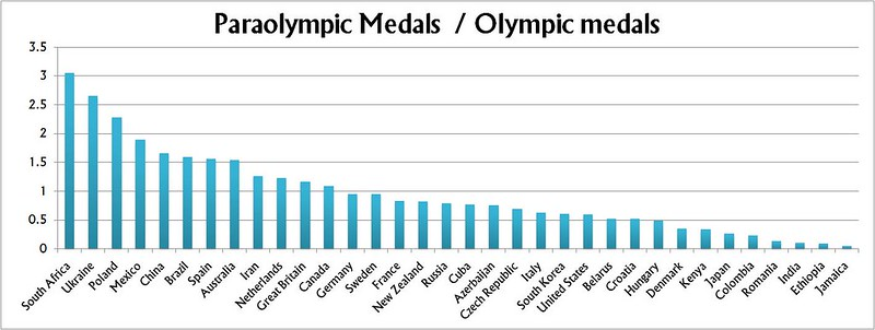 Olympic vs paraolympics