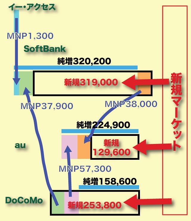 2012年9月の純増