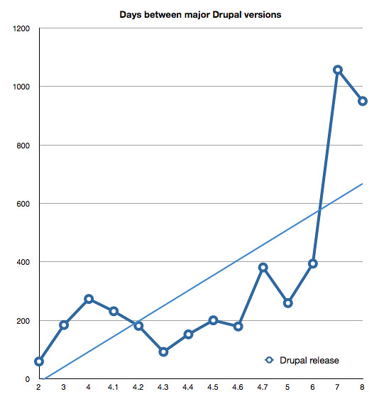 Days between major Drupal releases in line graph