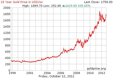 Grafik pergerakan harga emas 15 tahun terakhir dalam dollar per 12 Oktober 2012