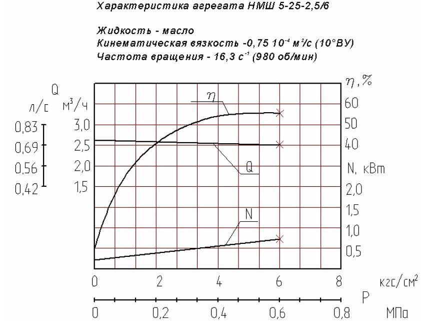 Гидравлическая характеристика насосов НМШ 5-25-2,5/6