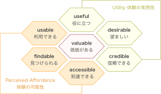 The-User-Experience-Honeycomb