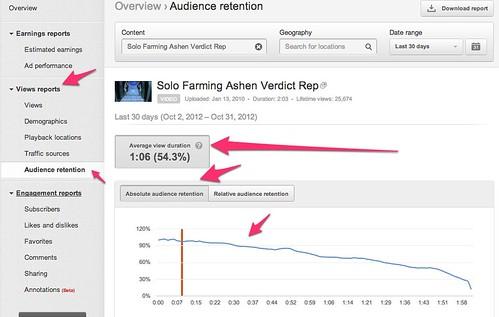 Analytics - YouTube