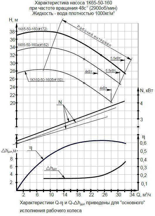 Гидравлическая характеристика насосов 1К 65-50-160