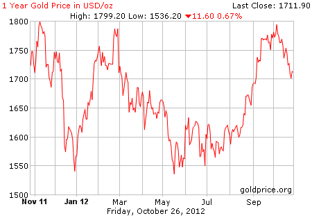 Grafik harga logam mulia emas 1 tahun terakhir dalam dollar per 26 Oktober 2012