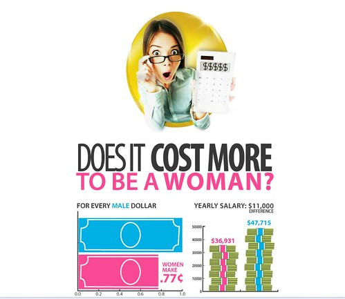 Does it cost more to be a woman