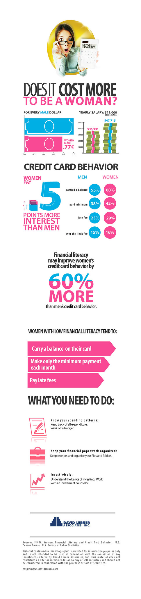 Infographic of the FINRA study on women and money