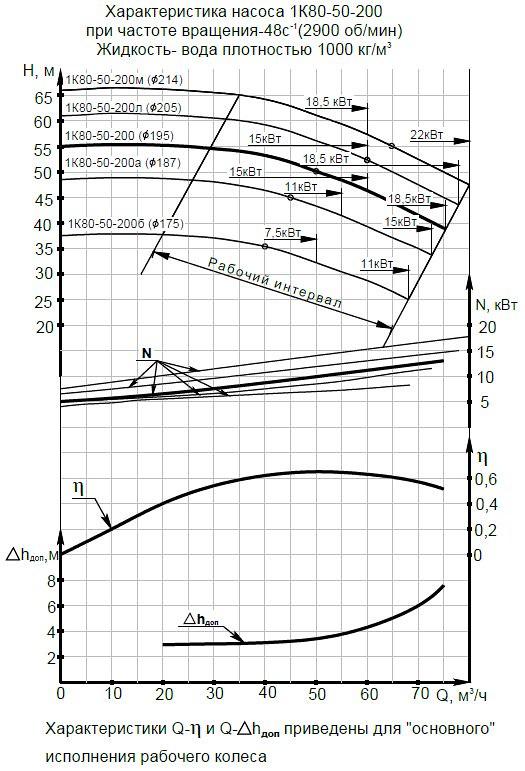 Гидравлическая характеристика насосов 1К 80-50-200