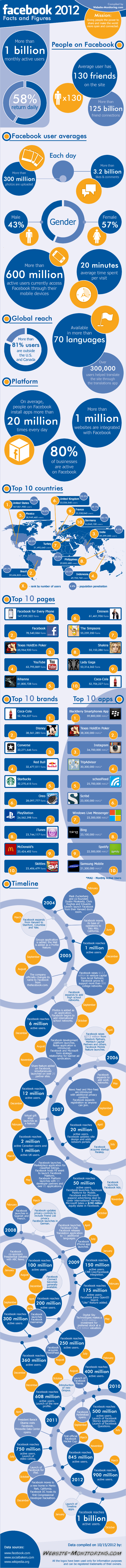 facebook2012-facts-and-figures