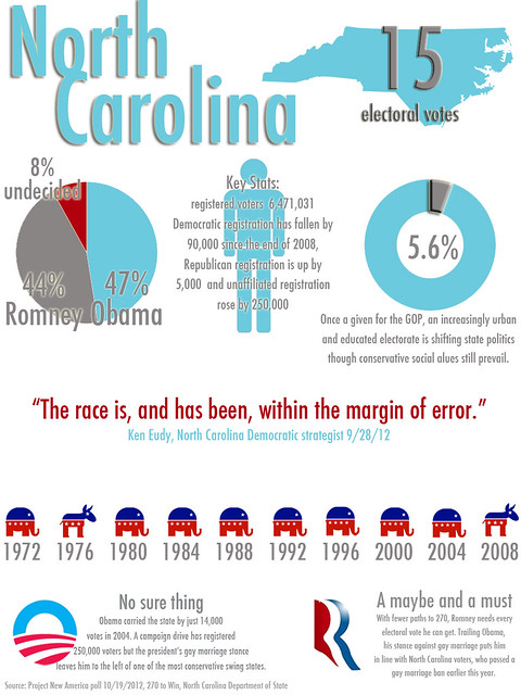 North Carolina infographic