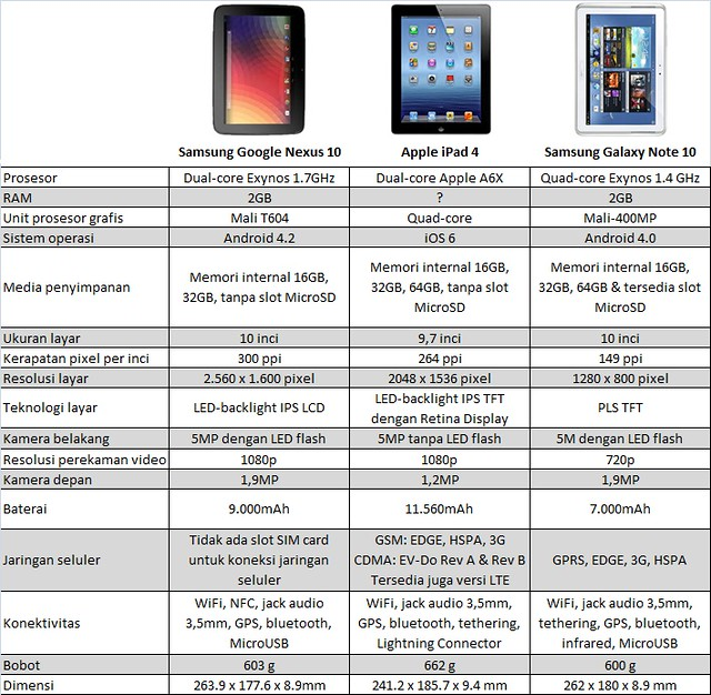 Nexus 10 vs iPad 4 vs Galaxy Note 10.1