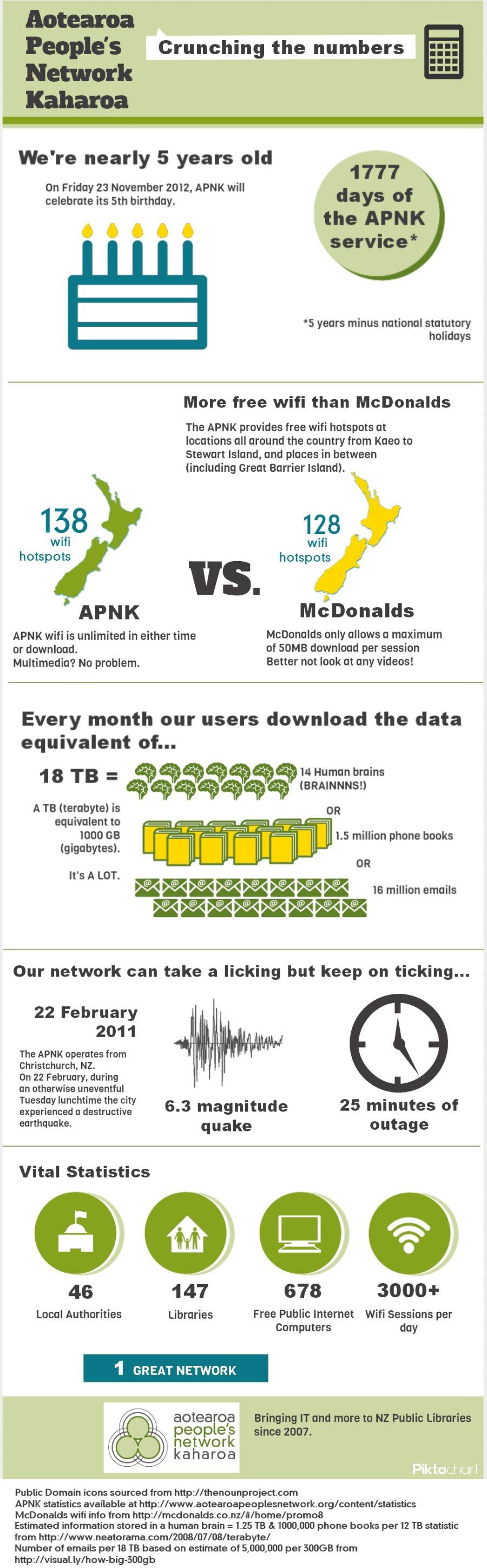 APNK infographic