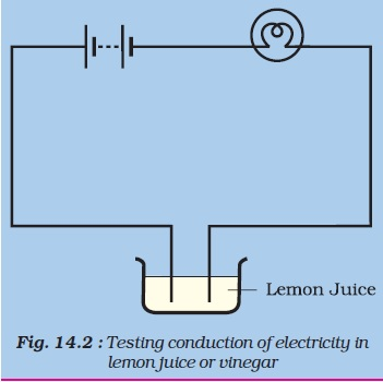 NCERT Class VIII Science Chapter 14 Cheamical Effects of