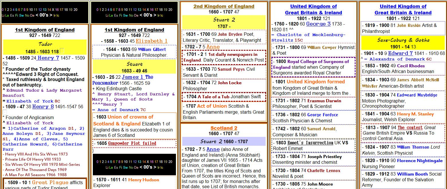 5 column timeline screen capture