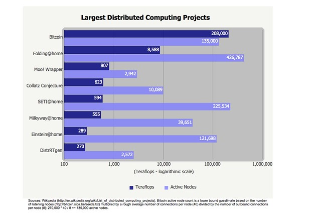 SIX COOL DISTRIBUTED COMPUTING PROJECTS