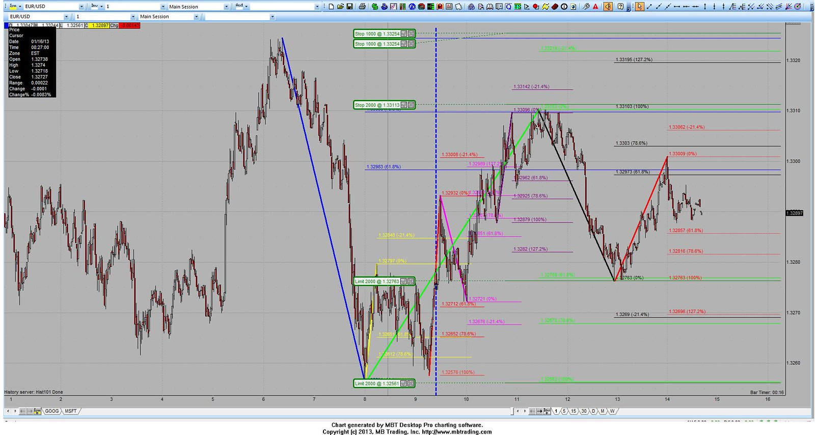 Ratios and harmonics forex factory