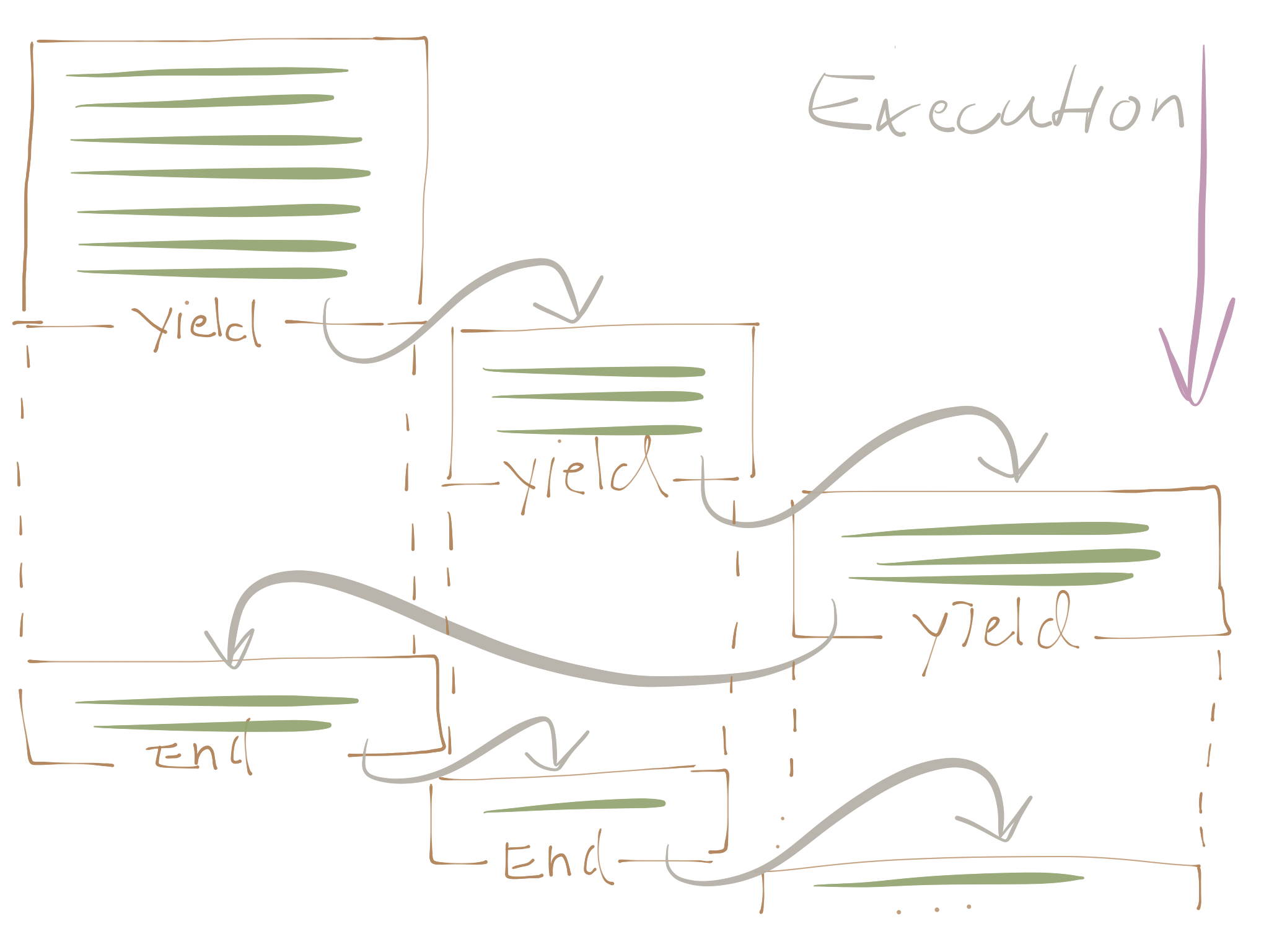 Sketch of tasks yielding