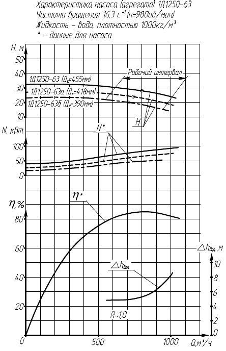 Гидравлическая характеристика насосов 1Д 1250-63.