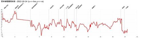 舊草嶺隧道環狀線-2012-10-14-AltitudeChart