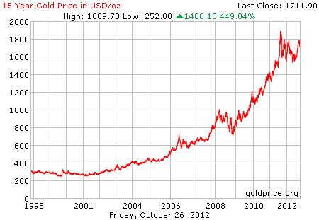 Grafik harga logam mulia emas 15 tahun terakhir dalam dollar per 26 Oktober 2012
