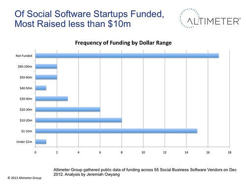 Of Social Software Startups Funded, Most Raised less than $10m