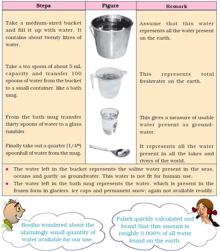NCERT Class VII Science Chapter 16 Water – AglaSem Schools