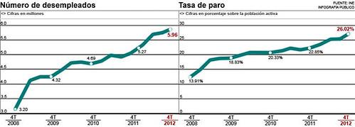 número d´aturats EPA 2012(5.965.400)  i taxa de desocupació(26,02%)