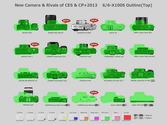 New Camera & Rivals of CES & CP+2013    6/6-X100S Outline(Top)
