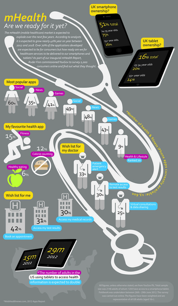 Ruder Finn mHealth research infographic