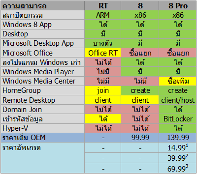 Windows 8 Edition Compared