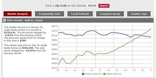 Housing market statistics Louisville KY 40245