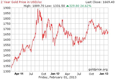 Gambar image grafik pergerakan harga emas 2 tahun terakhir per 01 Februari 2013