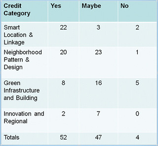 the TNT's preliminary LEED-ND scorecard (courtesy of NRDC)