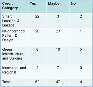 the TNT's preliminary LEED-ND scorecard (courtesy of NRDC)
